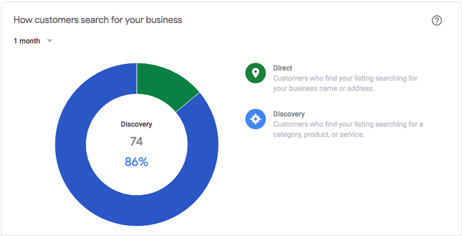 google my business insights to direct and discovery customers from search | dvmarketing